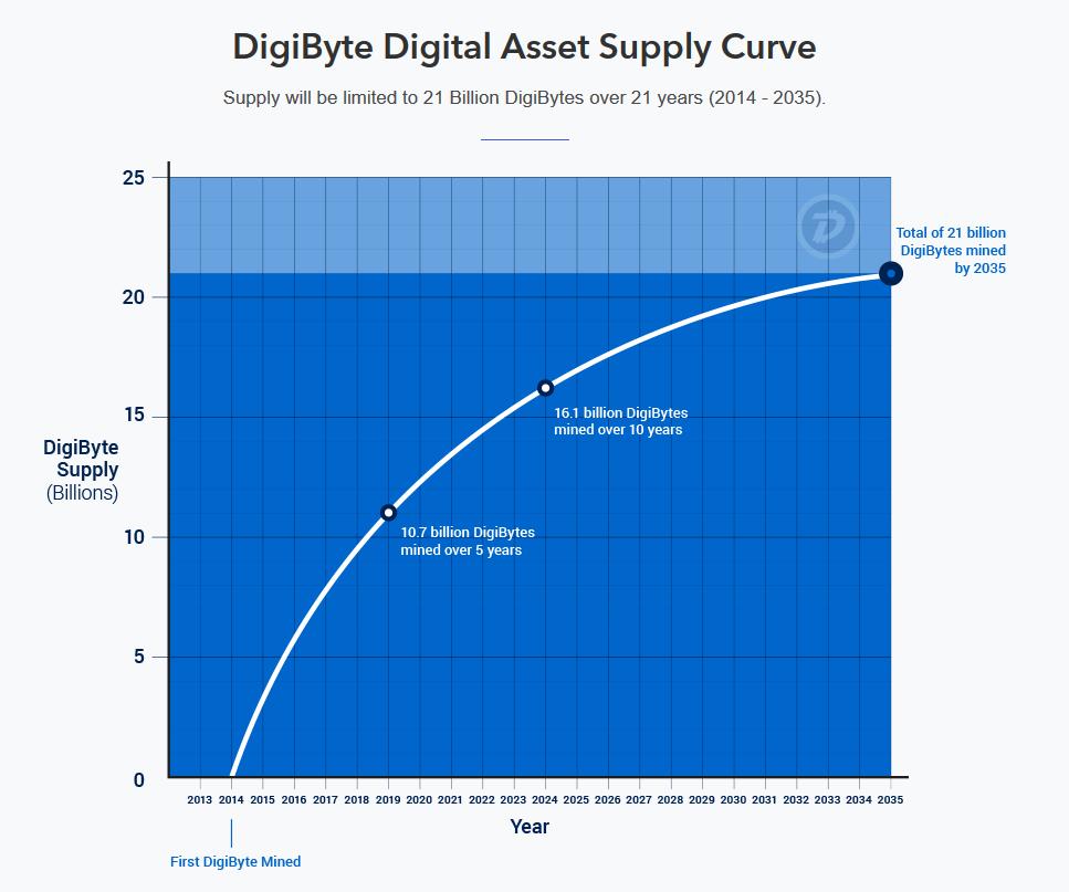 DigiByte Coin Supply