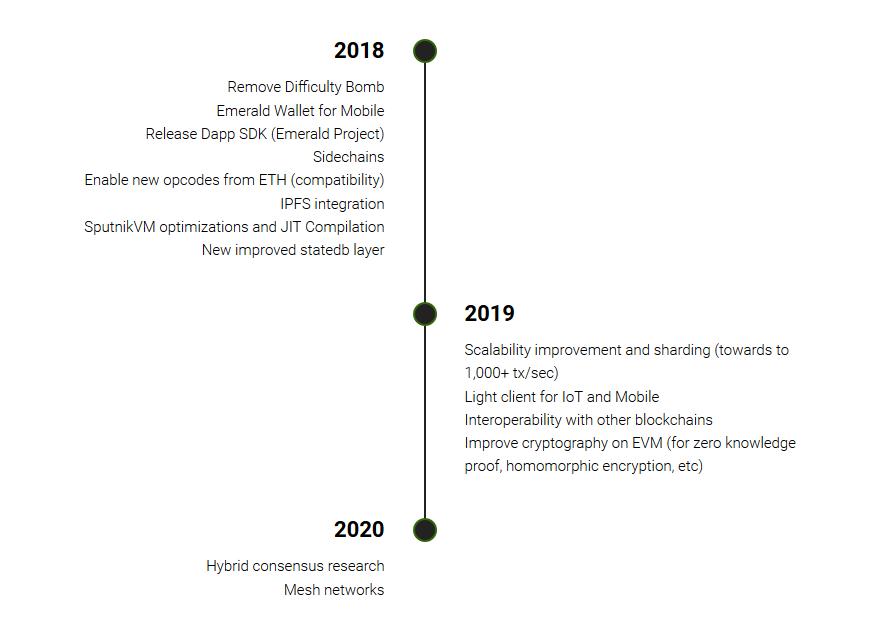 Ethereum classic roadmap