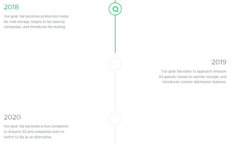 Siacoin roadmap