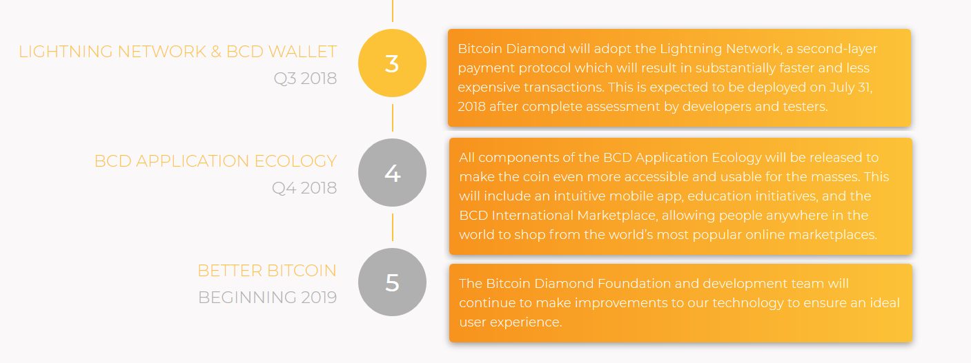 Bitcoin Diamond Roadmap