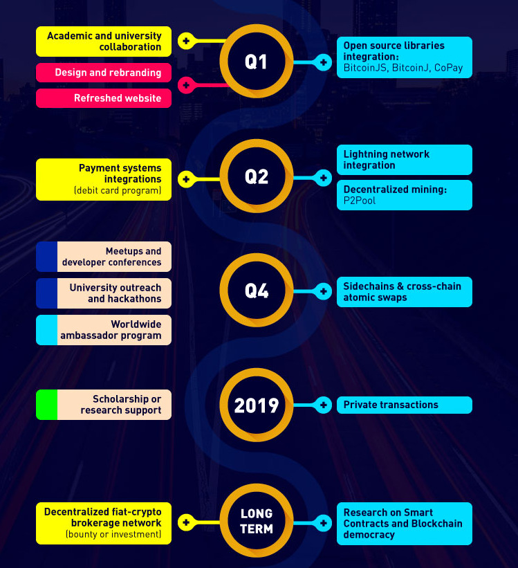 bitcoin gold roadmap