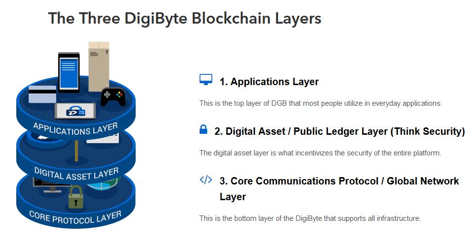digibyte blockchain layer