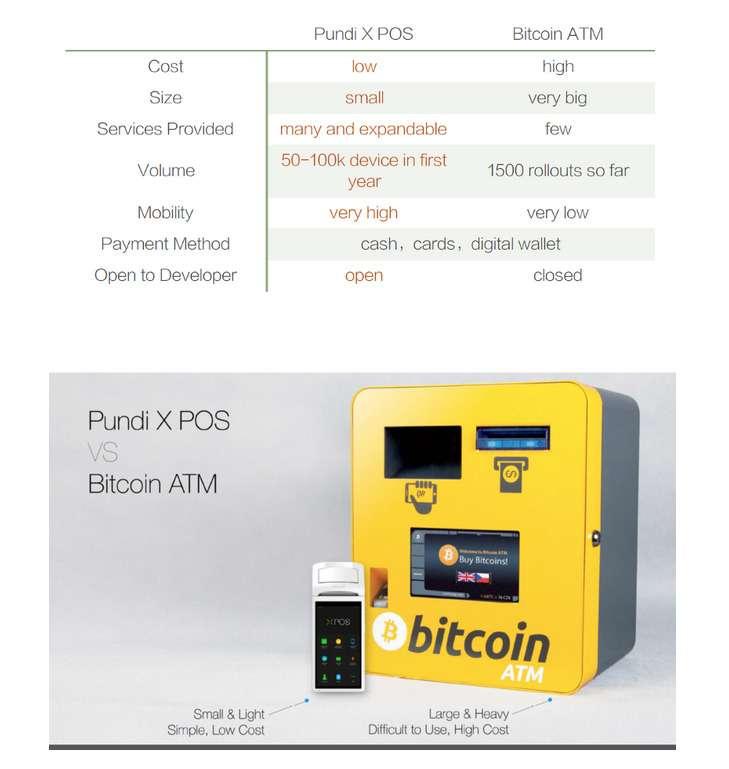 pundi x vs. bitcoin atms