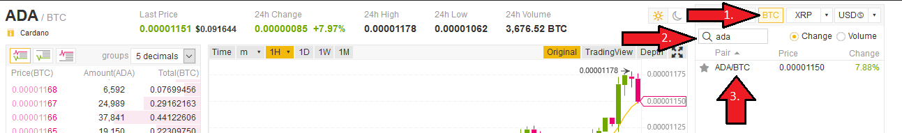 Trade Cardano on Binance