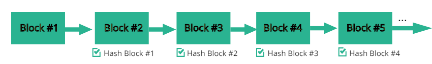 Blockchain technology hashes and blocksizes