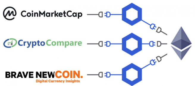 Chainlink Oracle Coinmarketcap