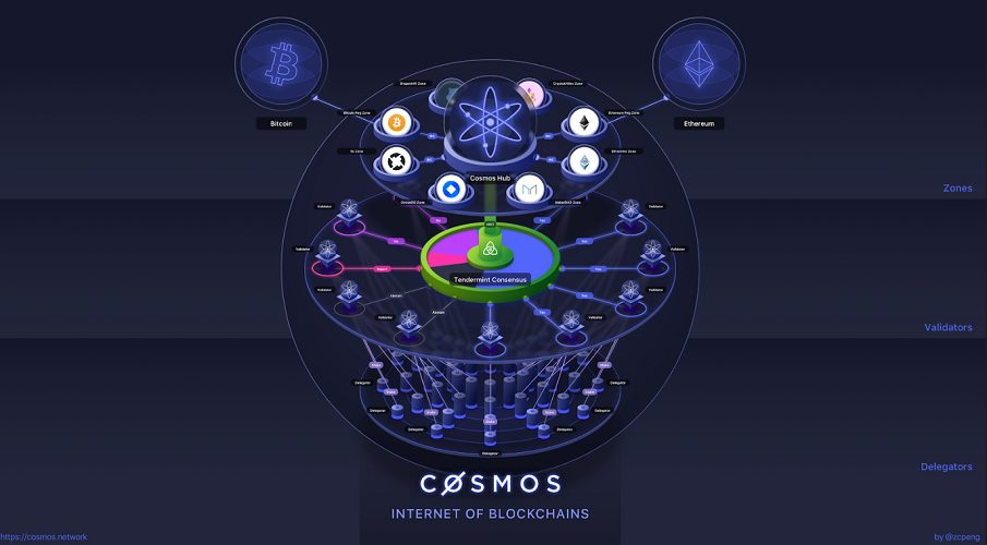 What is the Cosmos network & what are the benefits of the ATOM token?