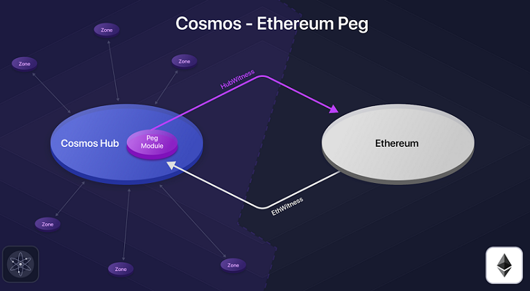 cosmos peg ethereum
