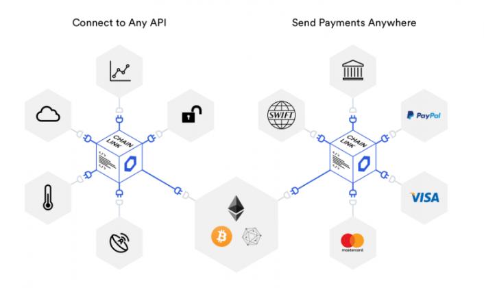 Chainlink Blockchain Explicación