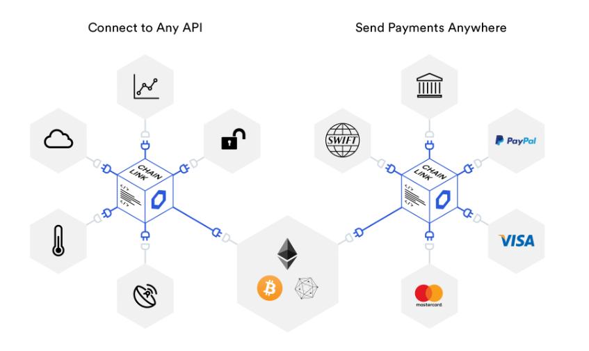 Chainlink Blockchain Erklärung
