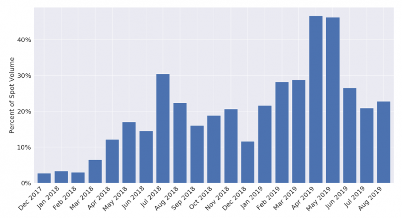 Bitwise Bitcoin etf percentage