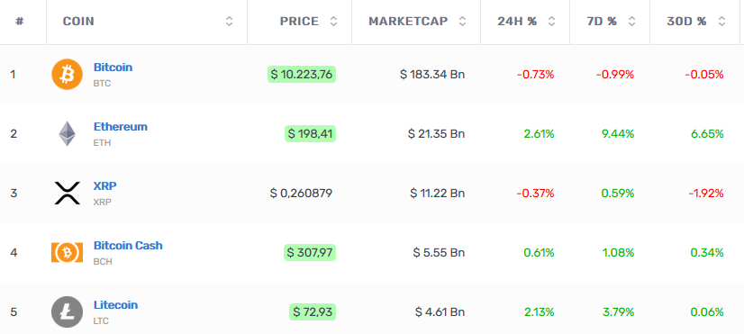 Ethereum marketcap