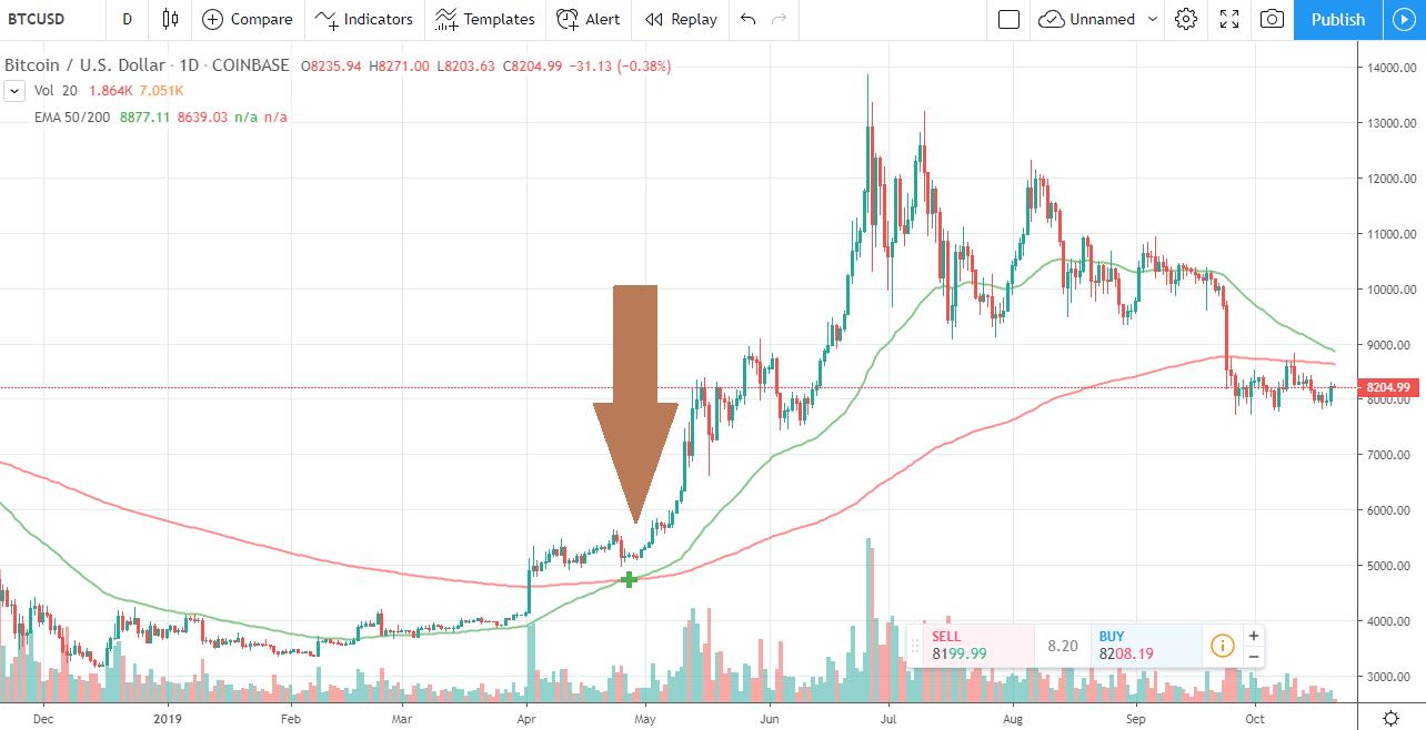 tradingview bitcoin chart