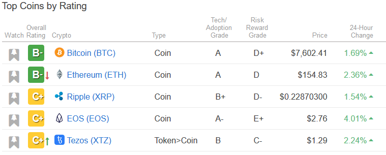 Weiss cryptocurrency ranking