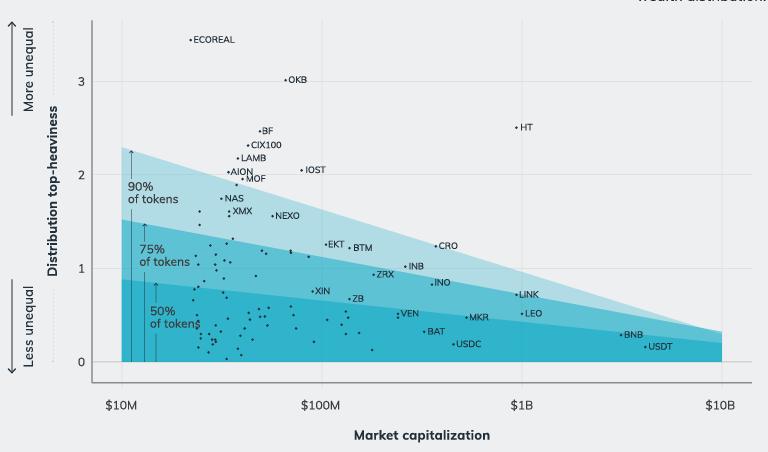 BNB, LINK wealth distribution
