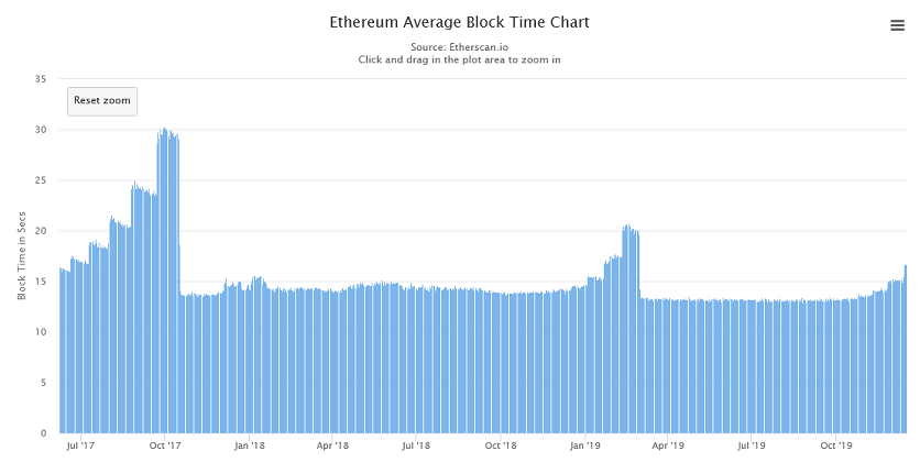 Ethereum block time