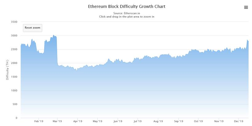 Ethereum difficulty