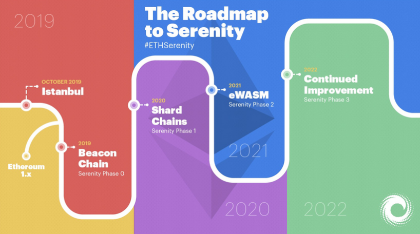 ethereum serenity roadmap
