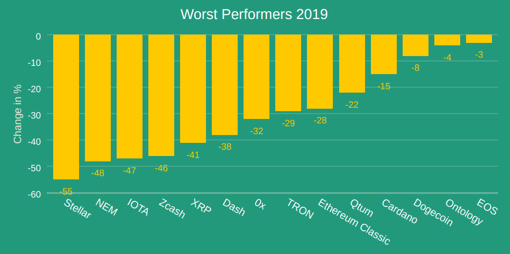 worst cryptocurrencies 2019
