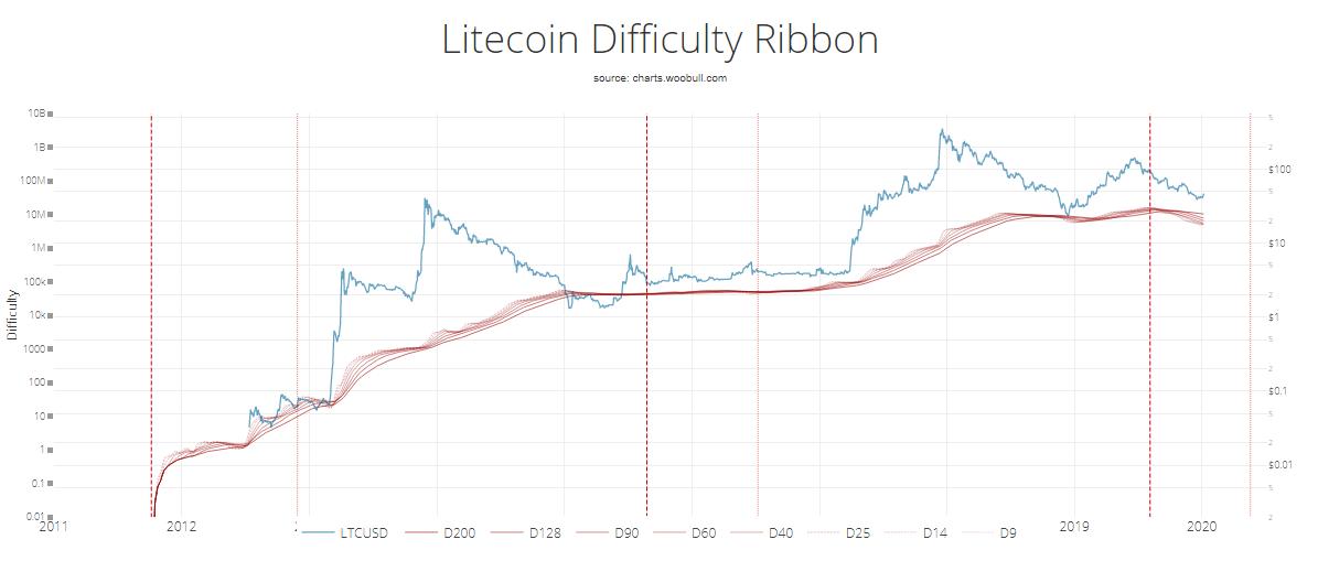 Litecoin LTC Bitcoin BTC