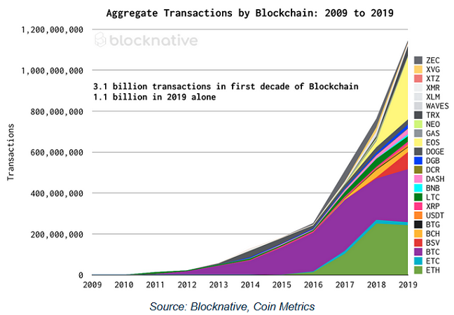 blocknative Bitcoin Ethereum