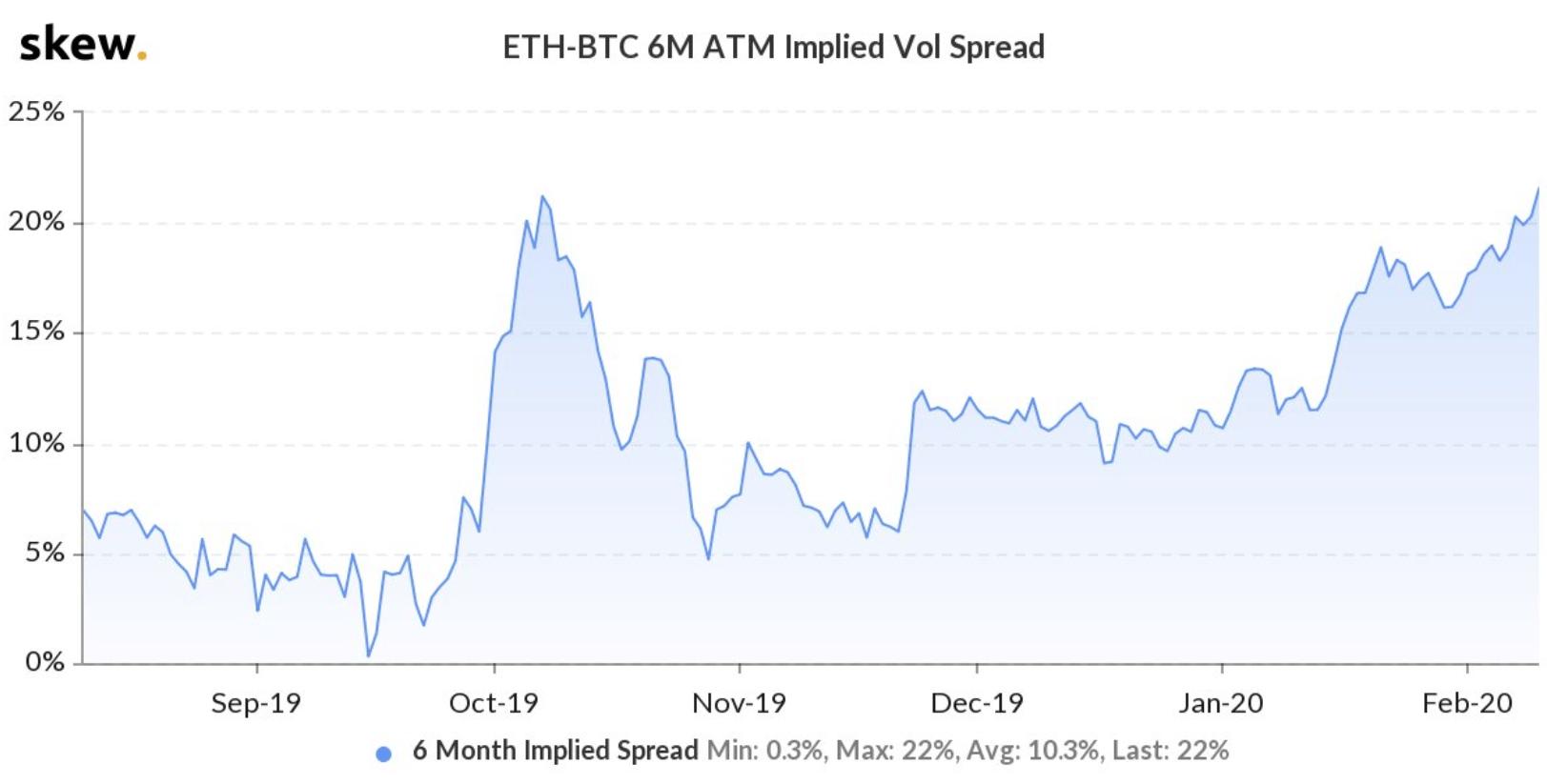 ethereum implied vol spread