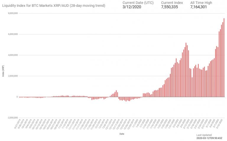 eos cryptocurrency price aud