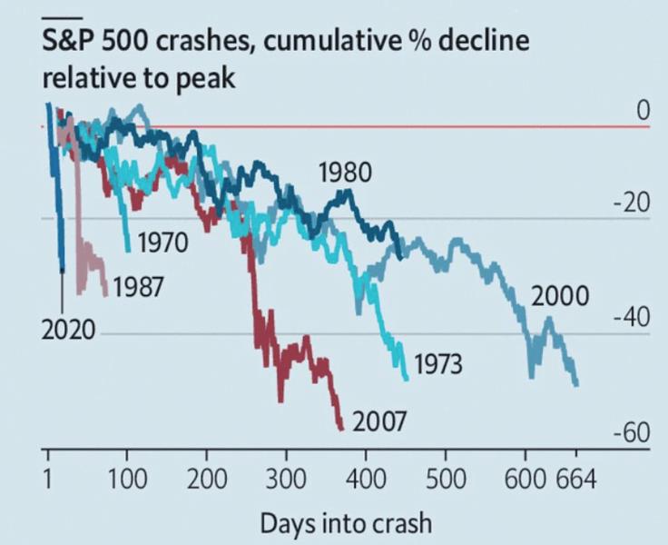 s&p crashs