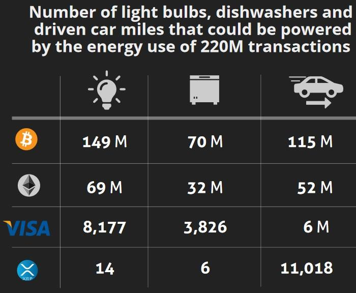 cryptocurrency carbon footprint