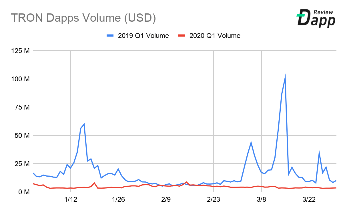 TRON TRX dapp Transaction volume