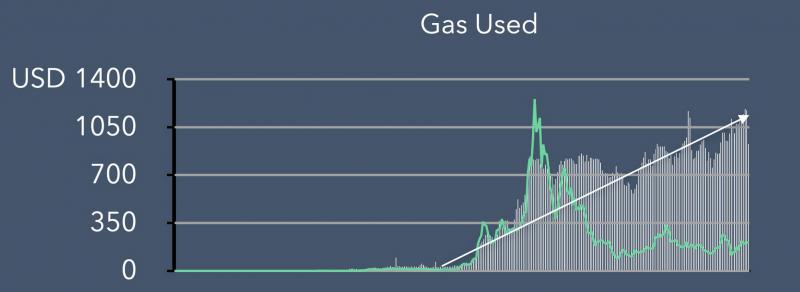 blockfyre Ethereum gas