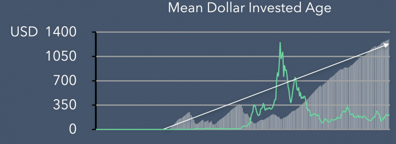 blockfyre Ethereum investment