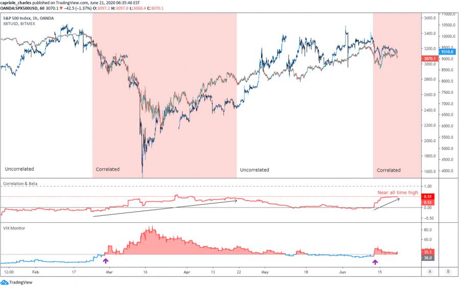 bitcoin s&p500