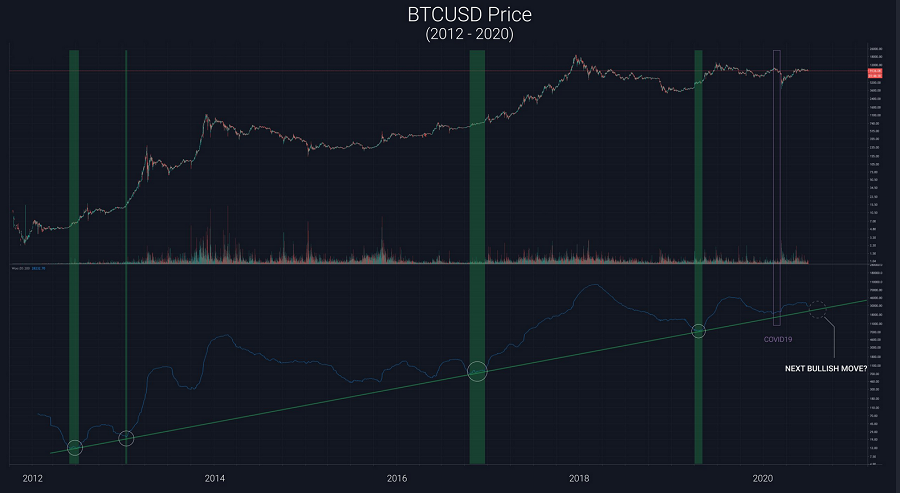 bitcoin willy woo