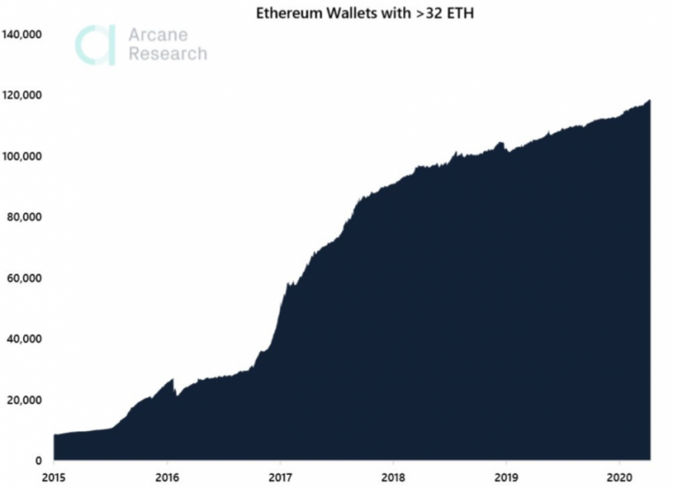 ethereum wallets staking