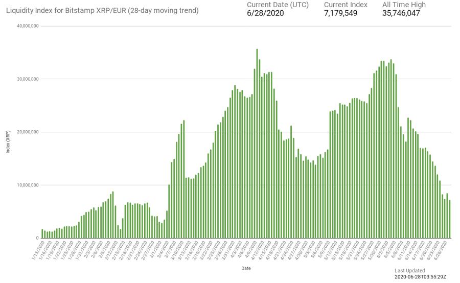 xrp liquidity euro