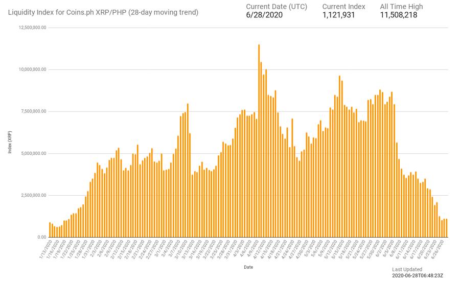 xrp liquidity php