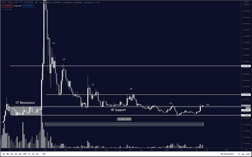 xrp chart