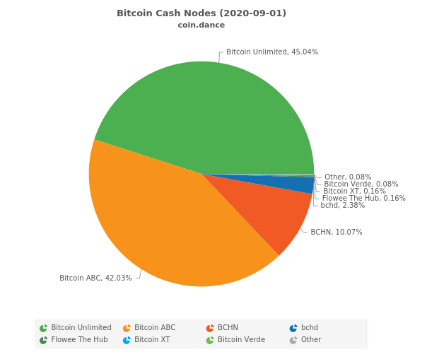 bitcoin chash nodes