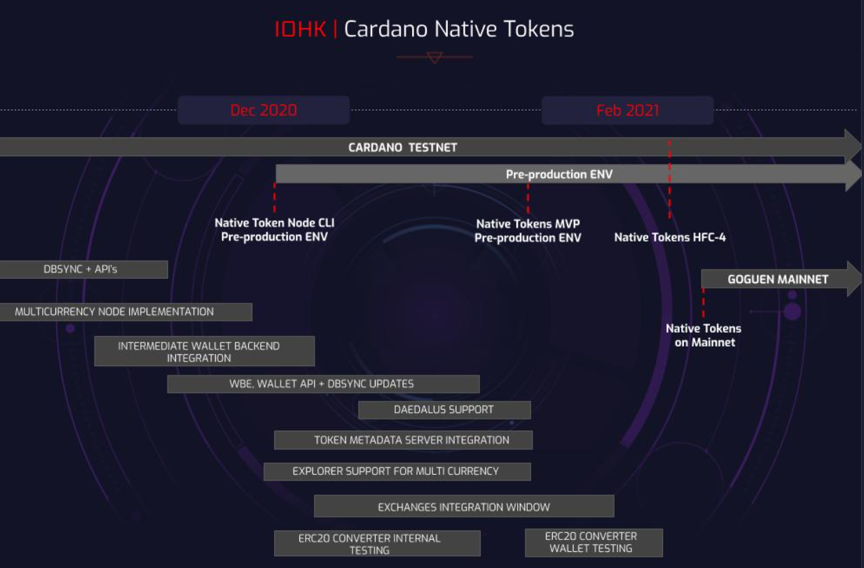 cardano native token roadmap