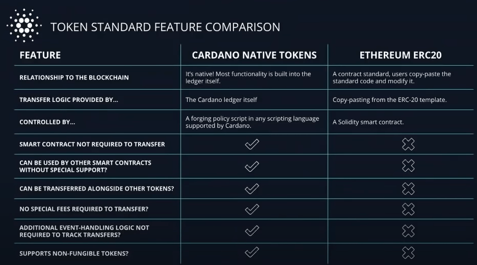 cardano native token