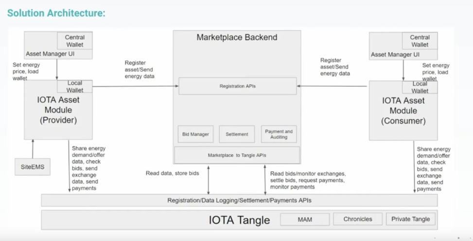 iota energy marketplace