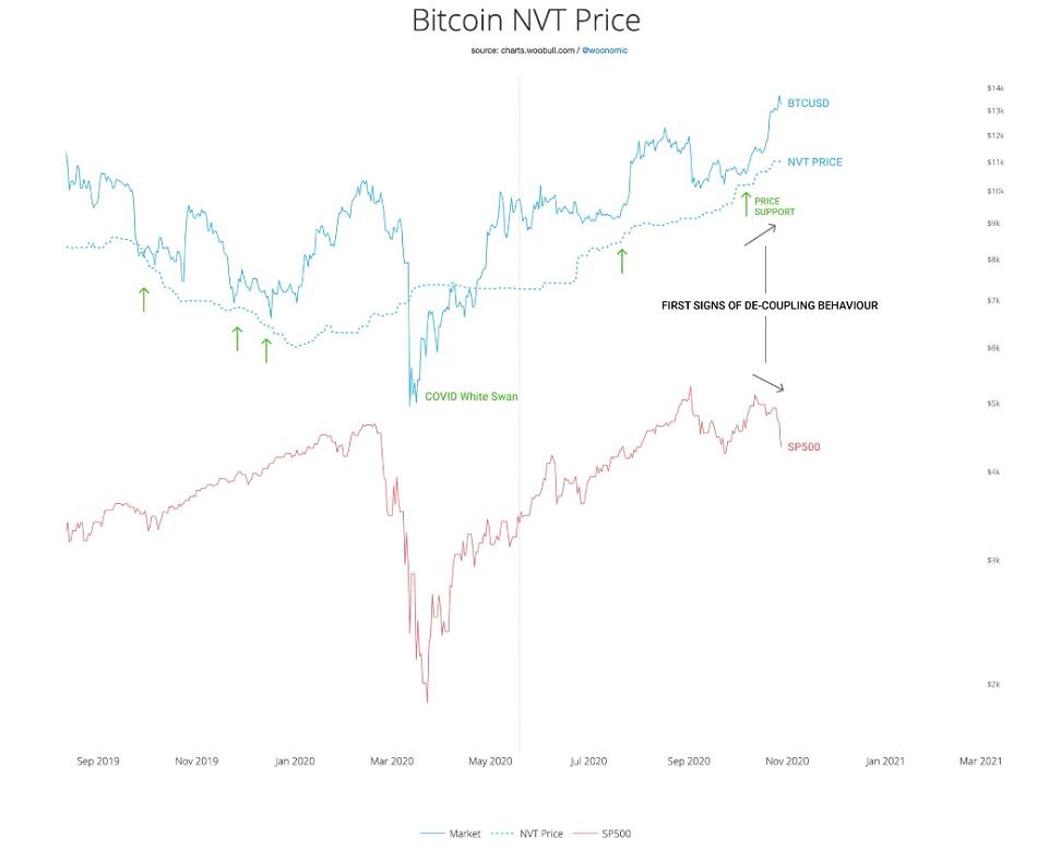 Bitcoin correlation s&p500