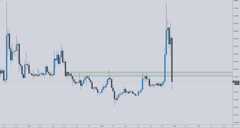 XRP chart Credible Crypto