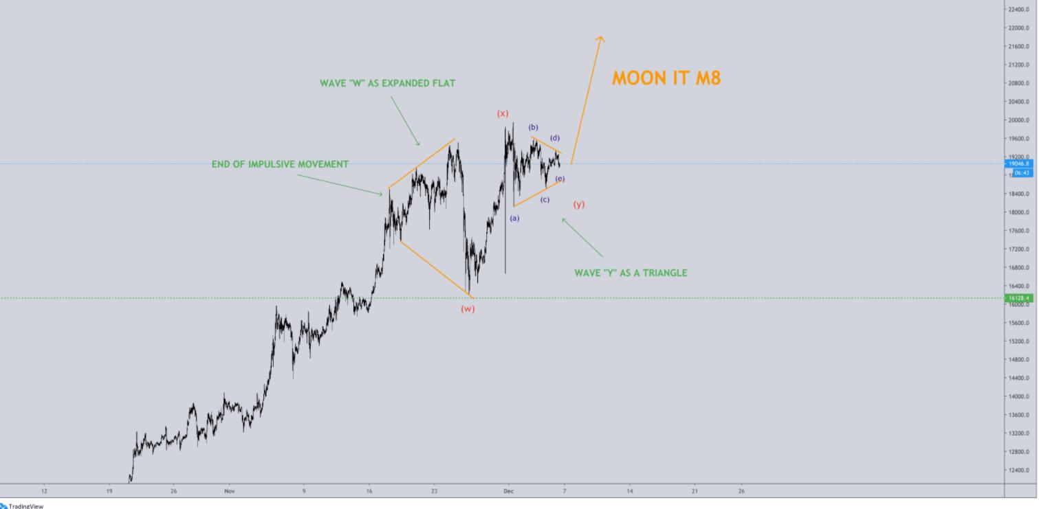 btc chart crddible
