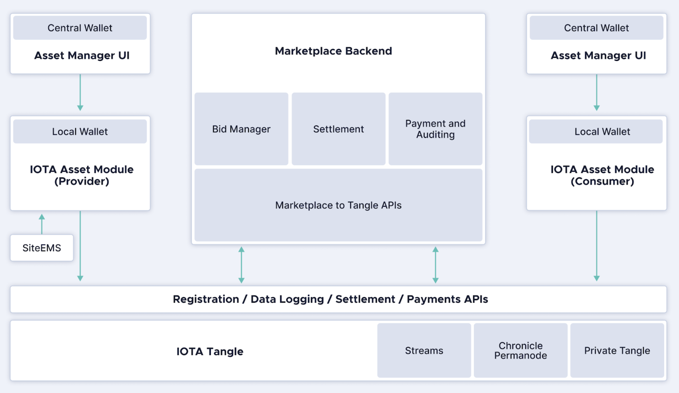 iota energy marketplace