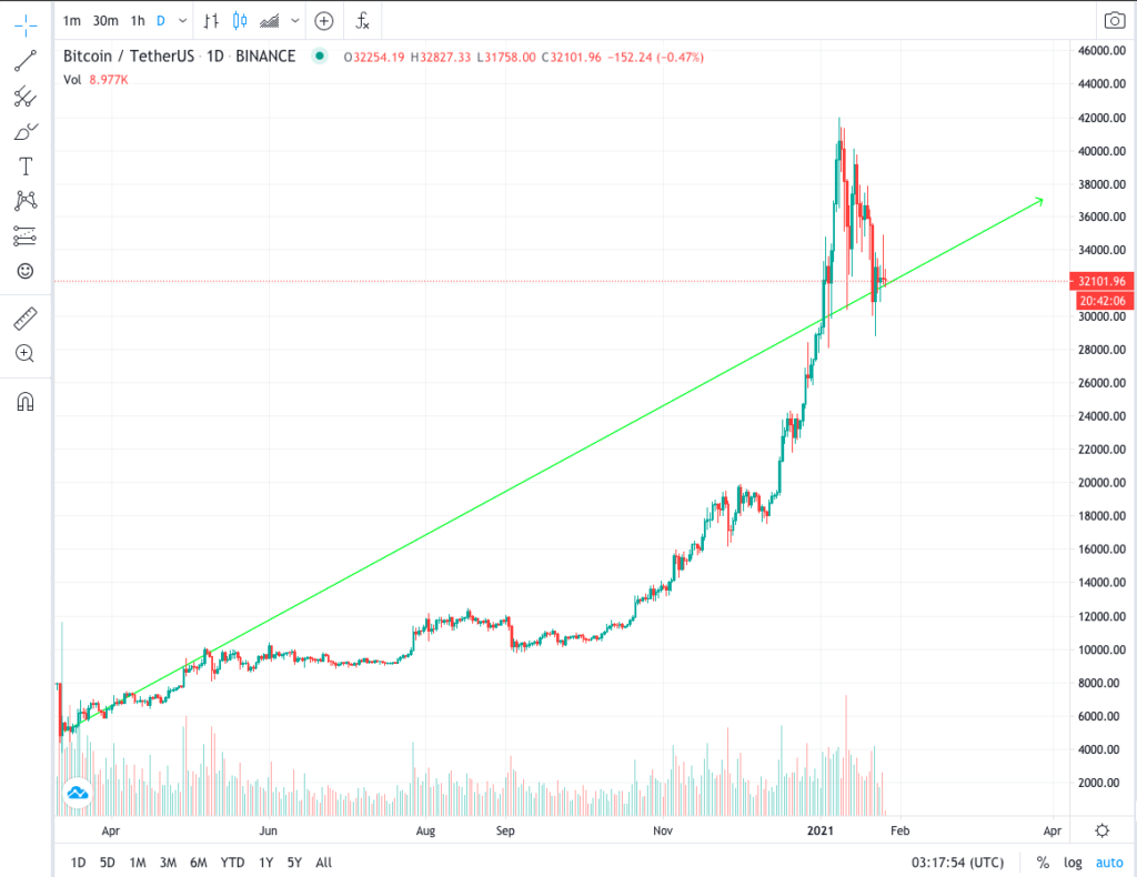 Bitcoin Vs Usdt Pick The Wrong Base Currency And Lose Bigtime