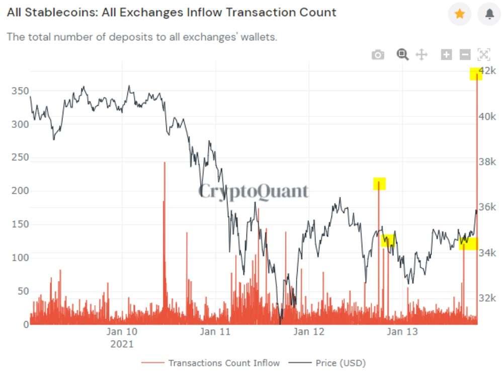 Bitcoin crypto quant