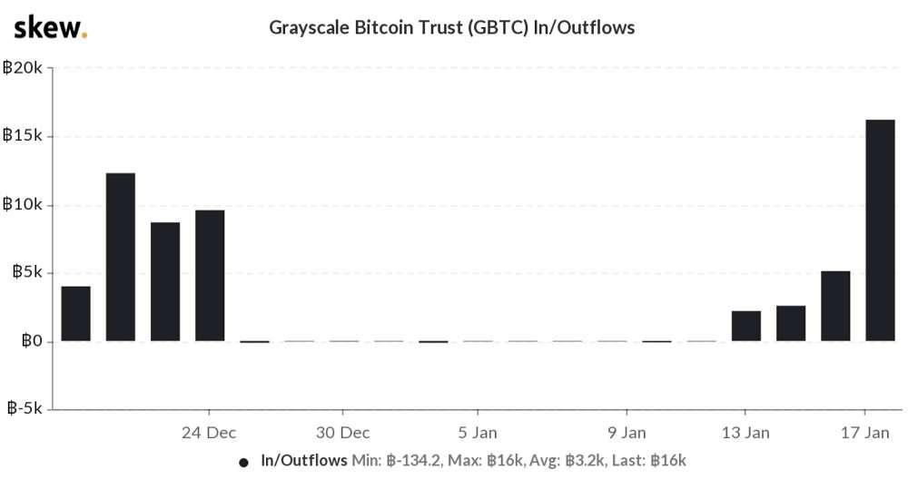 Bitcoin Grayscale GBTC