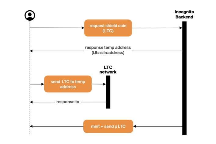 Litecoin LTC